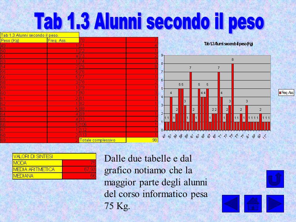 Dalle due tabelle e dal grafico notiamo che la maggior parte degli alunni del corso informatico pesa 75 Kg.