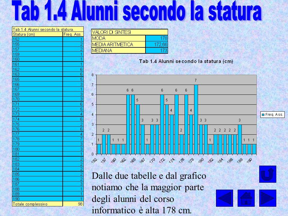 Dalle due tabelle e dal grafico notiamo che la maggior parte degli alunni del corso informatico è alta 178 cm.