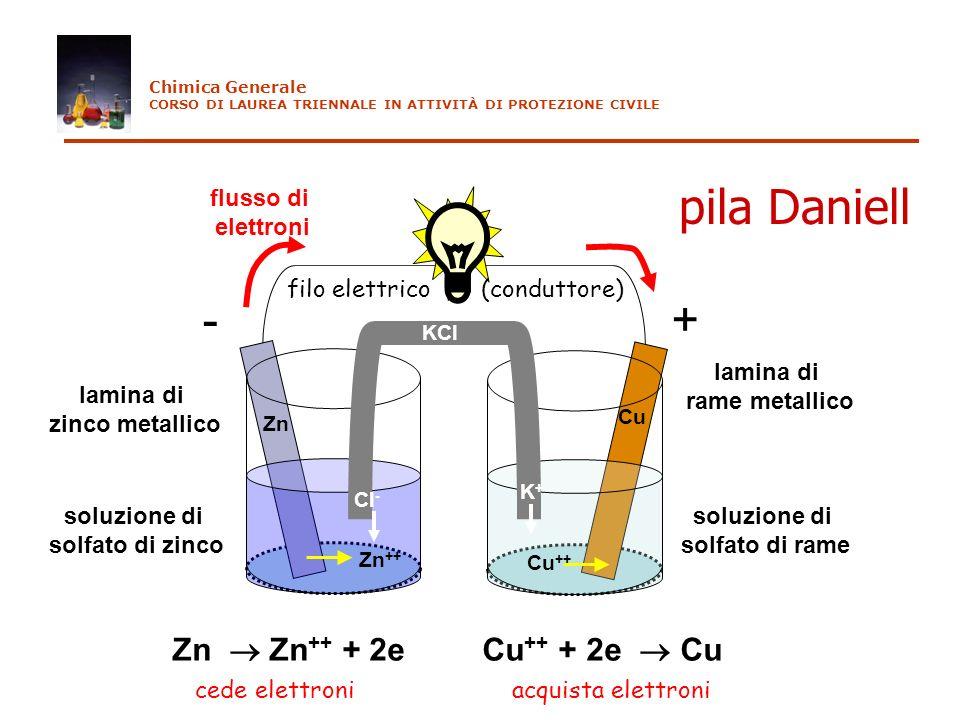 lamina di rame metallico soluzione di solfato di rame soluzione di solfato di zinco lamina di zinco metallico Zn Zn ++ Cu Cu ++ KCl -+ flusso di elett