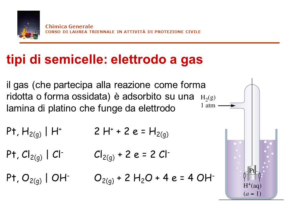 tipi di semicelle: elettrodo a gas il gas (che partecipa alla reazione come forma ridotta o forma ossidata) è adsorbito su una lamina di platino che f