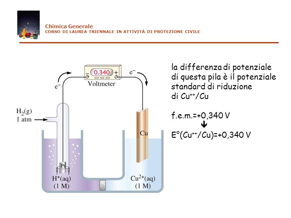 la differenza di potenziale di questa pila è il potenziale standard di riduzione di Cu ++ /Cu f.e.m.=+0,340 V E°(Cu ++ /Cu)=+0,340 V Chimica Generale