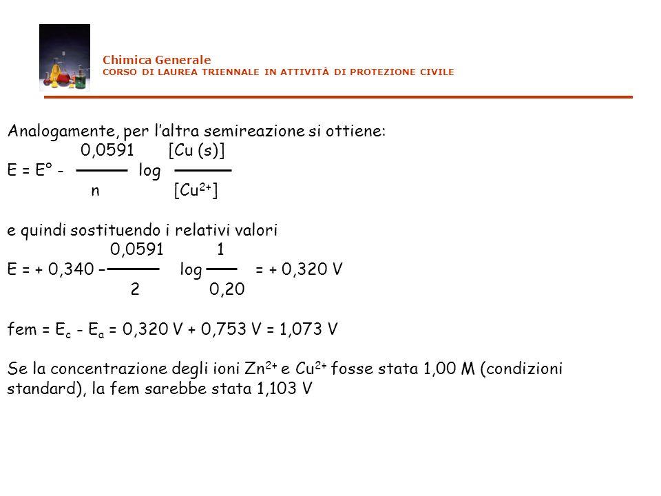 Analogamente, per laltra semireazione si ottiene: 0,0591 [Cu (s)] E = E° - log n [Cu 2+ ] e quindi sostituendo i relativi valori 0,0591 1 E = + 0,340