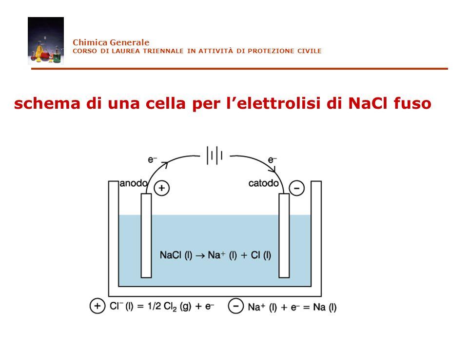 schema di una cella per lelettrolisi di NaCl fuso Chimica Generale CORSO DI LAUREA TRIENNALE IN ATTIVITÀ DI PROTEZIONE CIVILE