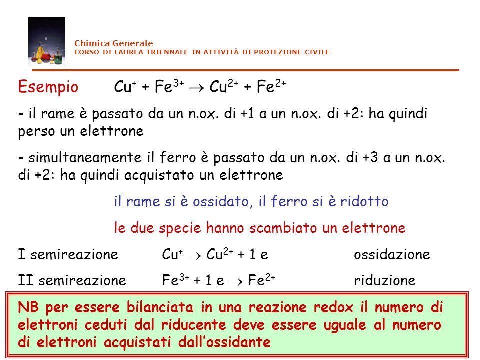 EsempioCu + + Fe 3+ Cu 2+ + Fe 2+ - il rame è passato da un n.ox. di +1 a un n.ox. di +2: ha quindi perso un elettrone - simultaneamente il ferro è pa