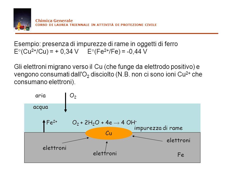 Esempio: presenza di impurezze di rame in oggetti di ferro E (Cu 2+ /Cu) = + 0,34 V E (Fe 2+ /Fe) = -0,44 V Gli elettroni migrano verso il Cu (che fun