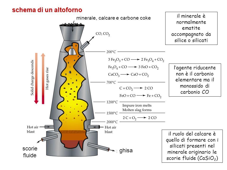 schema di un altoforno minerale, calcare e carbone coke ghisa scorie fluide il ruolo del calcare è quello di formare con i silicati presenti nel miner