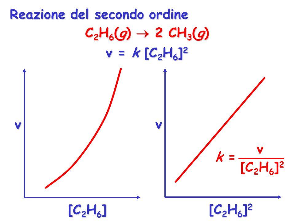 C 2 H 6 (g) 2 CH 3 (g) v = k [C 2 H 6 ] 2 v [C 2 H 6 ] v [C 2 H 6 ] 2 v k = [C 2 H 6 ] 2 Reazione del secondo ordine