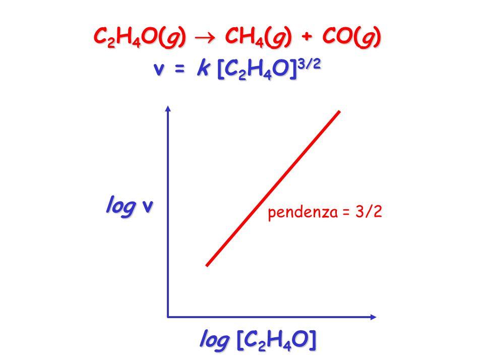 C 2 H 4 O(g) CH 4 (g) + CO(g) v = k [C 2 H 4 O] 3/2 log v log [C 2 H 4 O] pendenza = 3/2