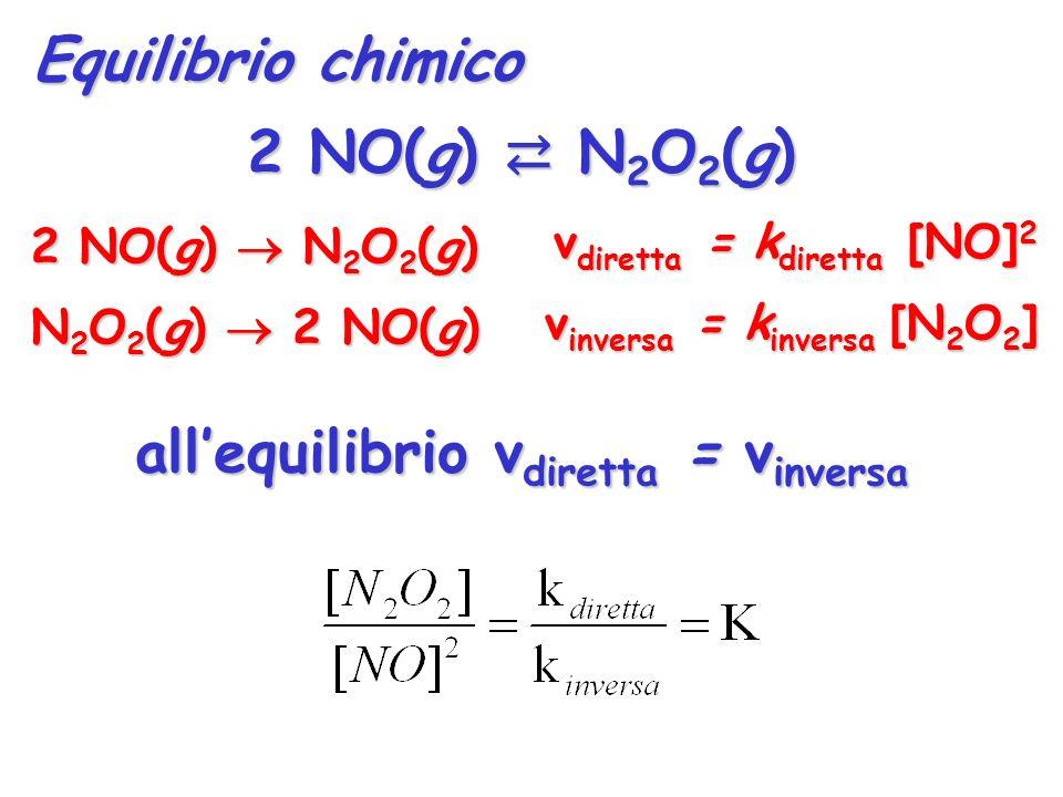 Equilibrio chimico 2 NO(g) N 2 O 2 (g) N 2 O 2 (g) 2 NO(g) v diretta = k diretta [NO] 2 v inversa = k inversa [N 2 O 2 ] allequilibrio v diretta = v i