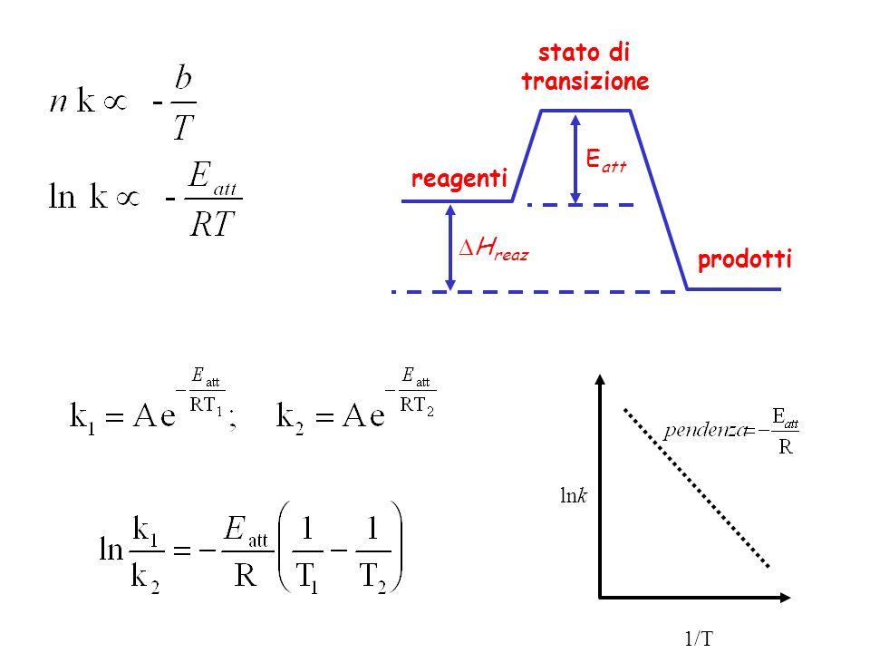 reagenti prodotti stato di transizione H reaz E att 1/T lnk