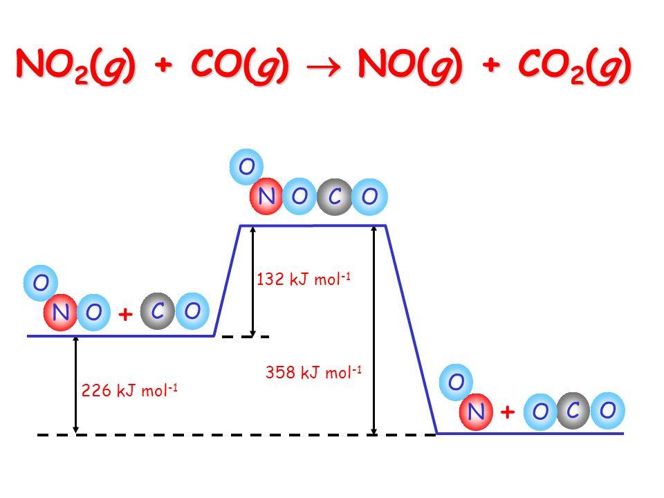 NO 2 (g) + CO(g) NO(g) + CO 2 (g) 226 kJ mol -1 132 kJ mol -1 358 kJ mol -1 N O CO + O N O CO O N O CO + O