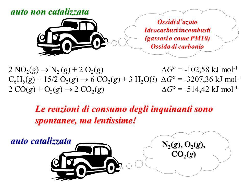 Ossidi dazoto Idrocarburi incombusti (gassosi o come PM10) Ossido di carbonio auto non catalizzata 2 NO 2 (g) N 2 (g) + 2 O 2 (g) G° = -102,58 kJ mol