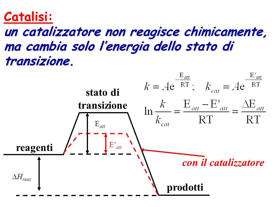 Catalisi: un catalizzatore non reagisce chimicamente, ma cambia solo lenergia dello stato di transizione. reagenti prodotti stato di transizione con i