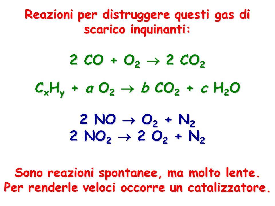 Reazioni per distruggere questi gas di scarico inquinanti: 2 CO + O 2 2 CO 2 C x H y + a O 2 b CO 2 + c H 2 O 2 NO O 2 + N 2 2 NO 2 2 O 2 + N 2 Sono r