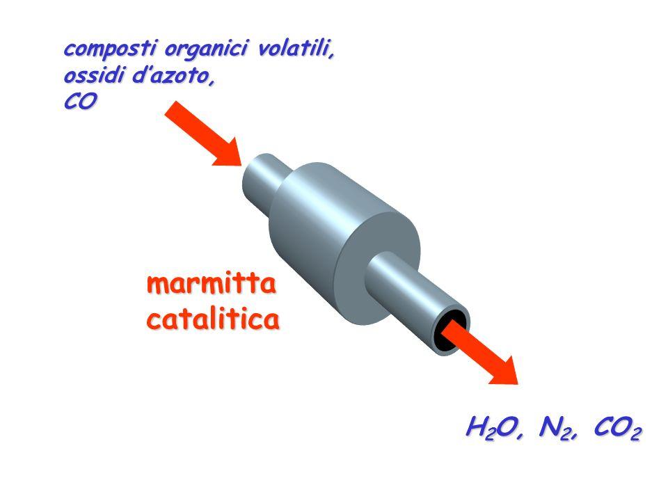 composti organici volatili, ossidi dazoto, CO marmittacatalitica H 2 O, N 2, CO 2