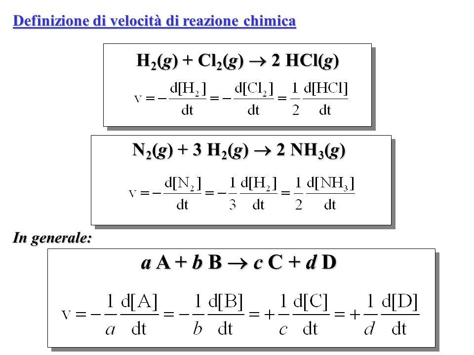 Definizione di velocità di reazione chimica H 2 (g) + Cl 2 (g) 2 HCl(g) N 2 (g) + 3 H 2 (g) 2 NH 3 (g) a A + b B c C + d D In generale: