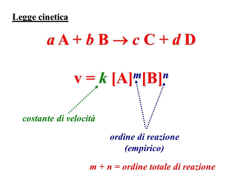 Legge cinetica a A + b B c C + d D v = k [A] m [B] n ordine di reazione (empirico) m + n = ordine totale di reazione costante di velocità