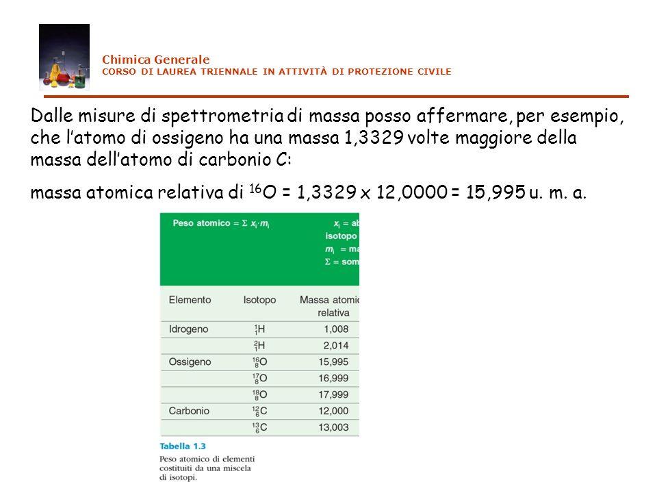 Dalle misure di spettrometria di massa posso affermare, per esempio, che latomo di ossigeno ha una massa 1,3329 volte maggiore della massa dellatomo d