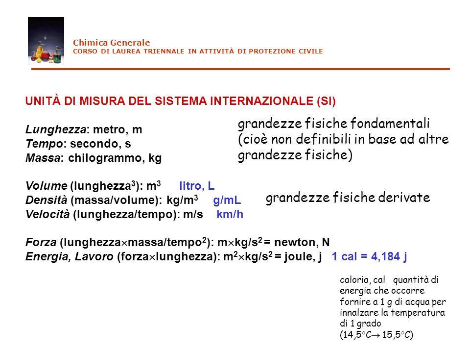 UNITÀ DI MISURA DEL SISTEMA INTERNAZIONALE (SI) Lunghezza: metro, m Tempo: secondo, s Massa: chilogrammo, kg Volume (lunghezza 3 ): m 3 litro, L Densi