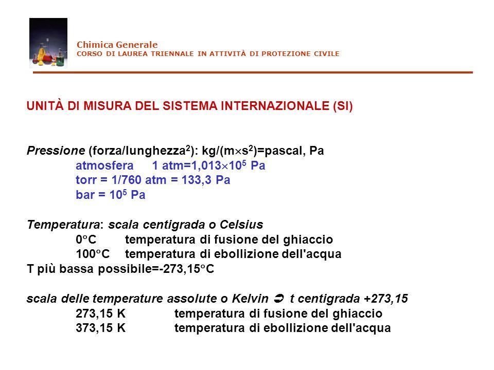 UNITÀ DI MISURA DEL SISTEMA INTERNAZIONALE (SI) Pressione (forza/lunghezza 2 ): kg/(m s 2 )=pascal, Pa atmosfera 1 atm=1,013 10 5 Pa torr = 1/760 atm
