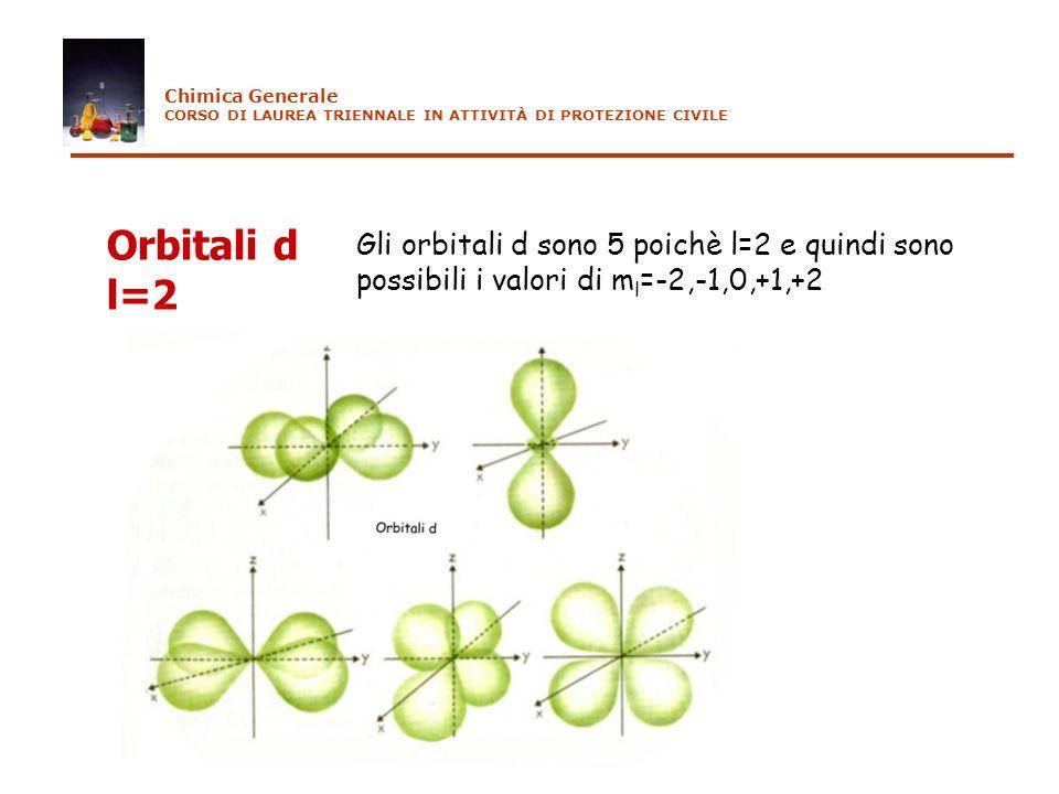 Orbitali d l=2 Gli orbitali d sono 5 poichè l=2 e quindi sono possibili i valori di m l =-2,-1,0,+1,+2 Chimica Generale CORSO DI LAUREA TRIENNALE IN A