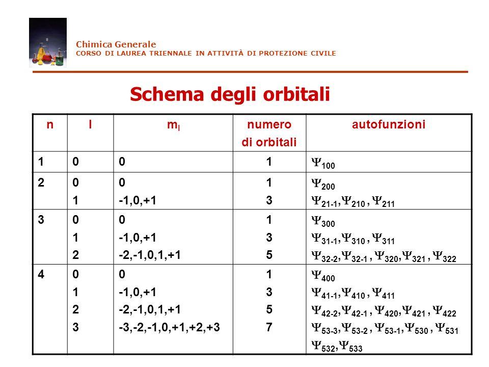 Schema degli orbitali nlmlml numero di orbitali autofunzioni 1001 100 20101 0 -1,0,+1 1313 200 21-1, 210, 211 3012012 0 -1,0,+1 -2,-1,0,1,+1 135135 30