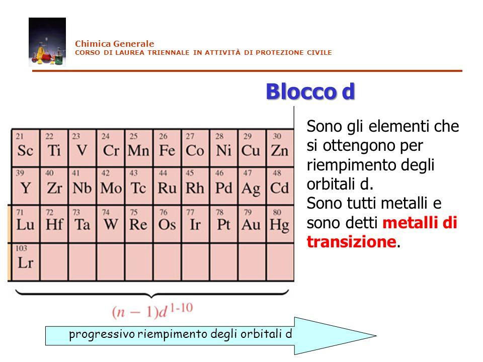progressivo riempimento degli orbitali d Blocco d Sono gli elementi che si ottengono per riempimento degli orbitali d. Sono tutti metalli e sono detti