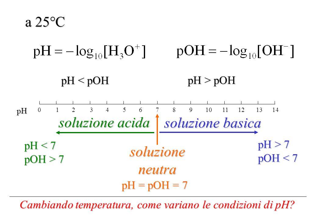 a 25°C 0 2 4 6 1 3 5 7 8 10 12 14 9 11 13 soluzione acida soluzione basica soluzioneneutra pH < pOH pH > pOH pH pH < 7 pOH > 7 pH > 7 pOH < 7 pH = pOH