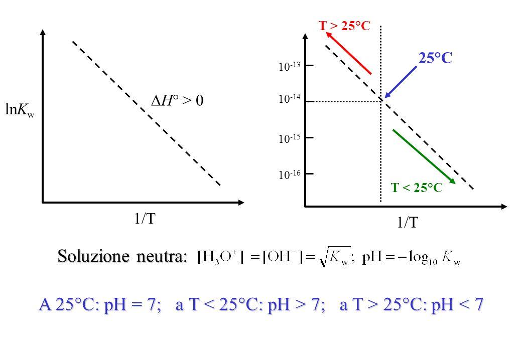 Soluzione neutra: A 25°C: pH = 7; a T 7; a T > 25°C: pH 7; a T > 25°C: pH < 7 lnK w 1/T H° > 0 1/T 10 -14 10 -13 10 -15 10 -16 25°C T > 25°C T < 25°C
