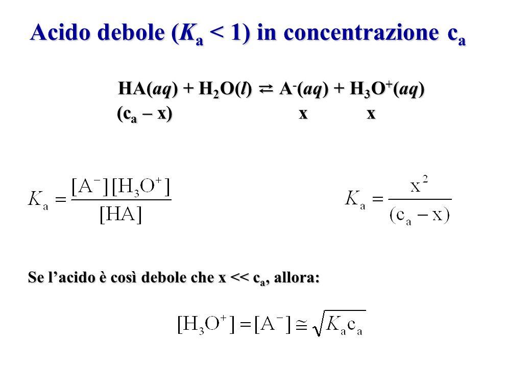 Acido debole (K a < 1) in concentrazione c a HA(aq) + H 2 O(l) A - (aq) + H 3 O + (aq) (c a – x)x x (c a – x)x x Se lacido è così debole che x << c a,