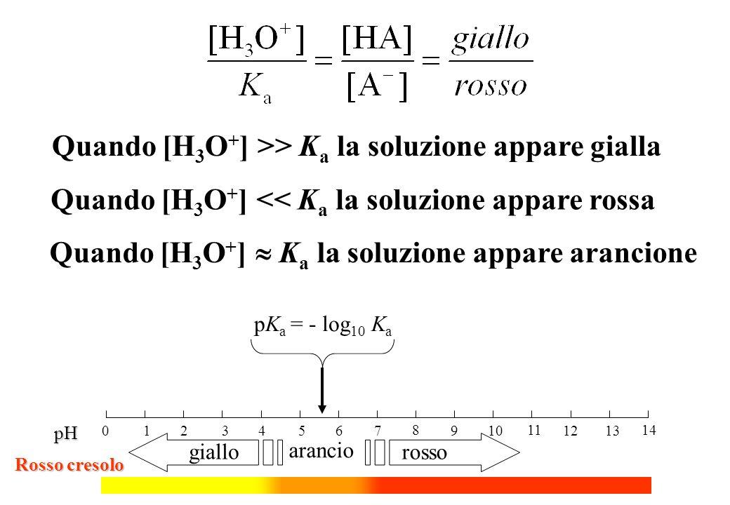 0 2 4 6 1 3 5 7 8 10 12 14 9 11 13 pH pK a = - log 10 K a giallo rosso arancio Quando [H 3 O + ] >> K a la soluzione appare gialla Quando [H 3 O + ] K