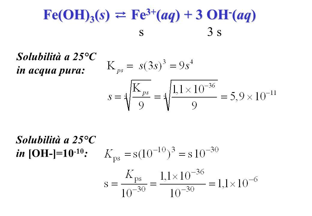 Fe(OH) 3 (s) Fe 3+ (aq) + 3 OH - (aq) Solubilità a 25°C in acqua pura: s 3 s Solubilità a 25°C in [OH-]=10 -10 :