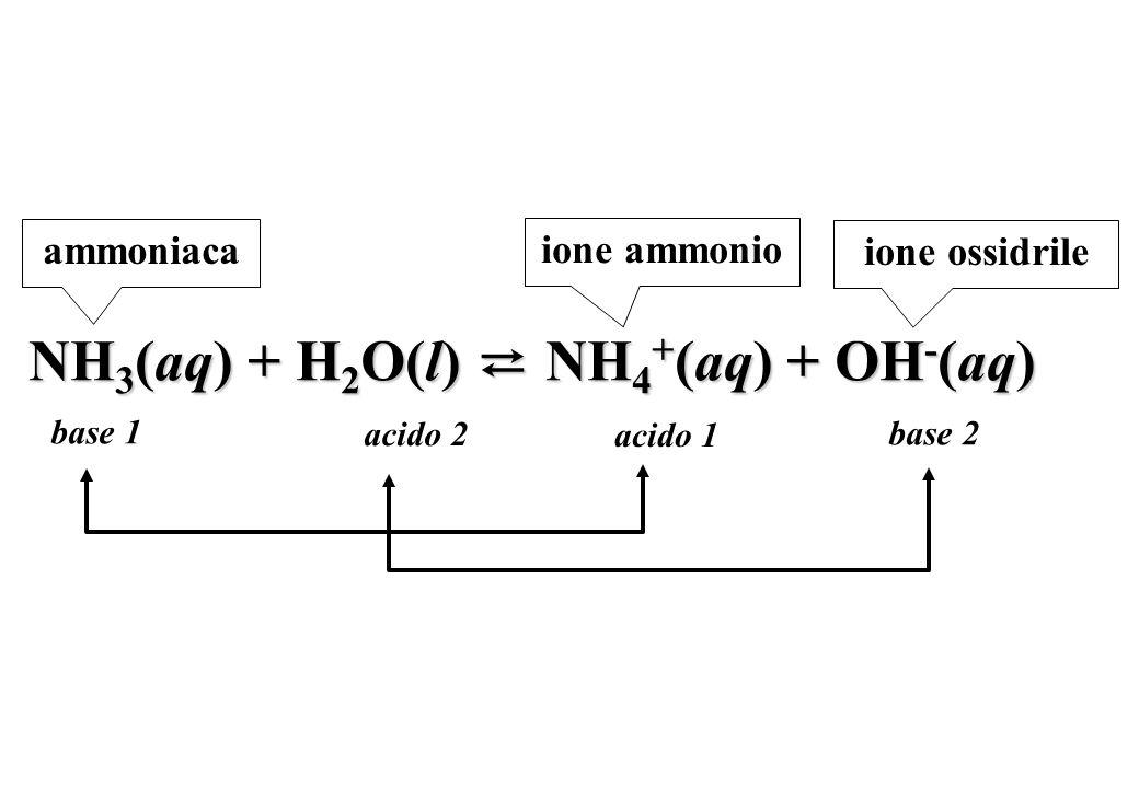NH 3 (aq) + H 2 O(l) NH 4 + (aq) + OH - (aq) ammoniaca base 1 base 2 acido 2 acido 1 ione ammonio ione ossidrile