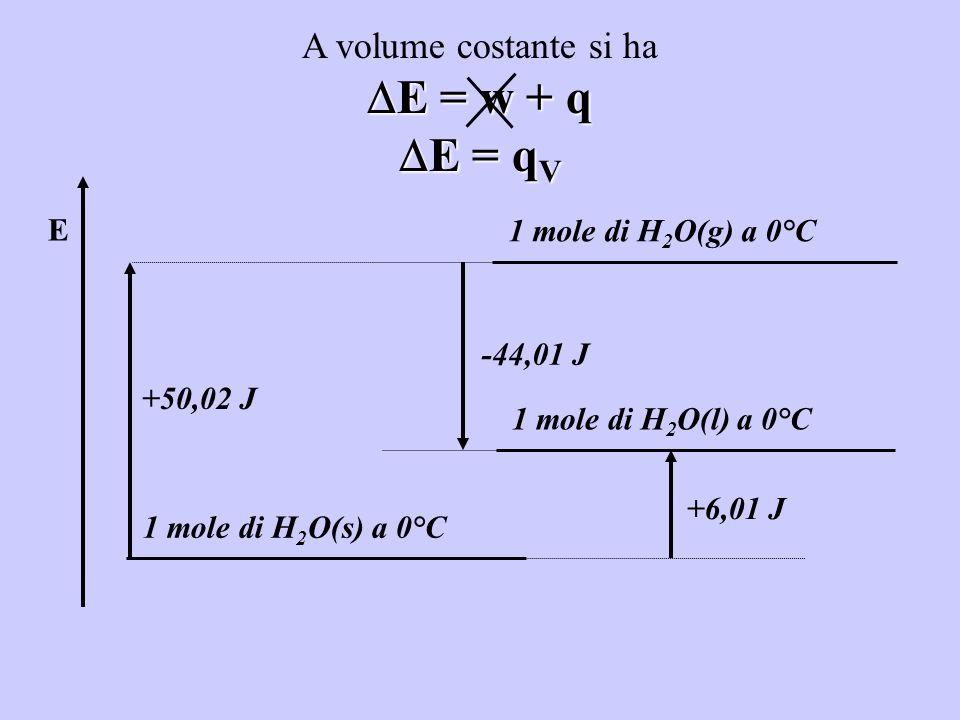E 1 mole di H 2 O(g) a 0°C 1 mole di H 2 O(s) a 0°C 1 mole di H 2 O(l) a 0°C +50,02 J +6,01 J -44,01 J A volume costante si ha E = w + q E = w + q E =