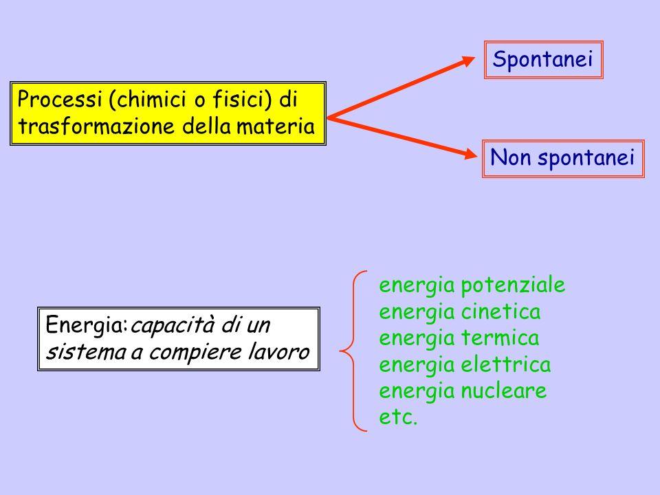 Processi (chimici o fisici) di trasformazione della materia Spontanei Non spontanei Energia:capacità di un sistema a compiere lavoro energia potenzial