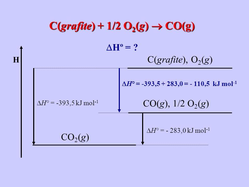C(grafite) + 1/2 O 2 (g) CO(g) H° = -393,5 kJ mol -1 H° = - 283,0 kJ mol -1 H C(grafite), O 2 (g) CO 2 (g) CO(g), 1/2 O 2 (g) H° = -393,5 + 283,0 = -
