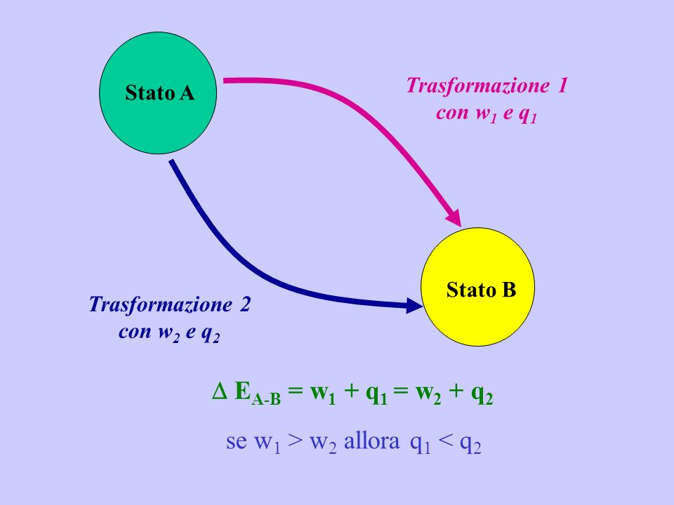 Stato A Stato B Trasformazione 1 con w 1 e q 1 Trasformazione 2 con w 2 e q 2 E A-B = w 1 + q 1 = w 2 + q 2 se w 1 > w 2 allora q 1 < q 2