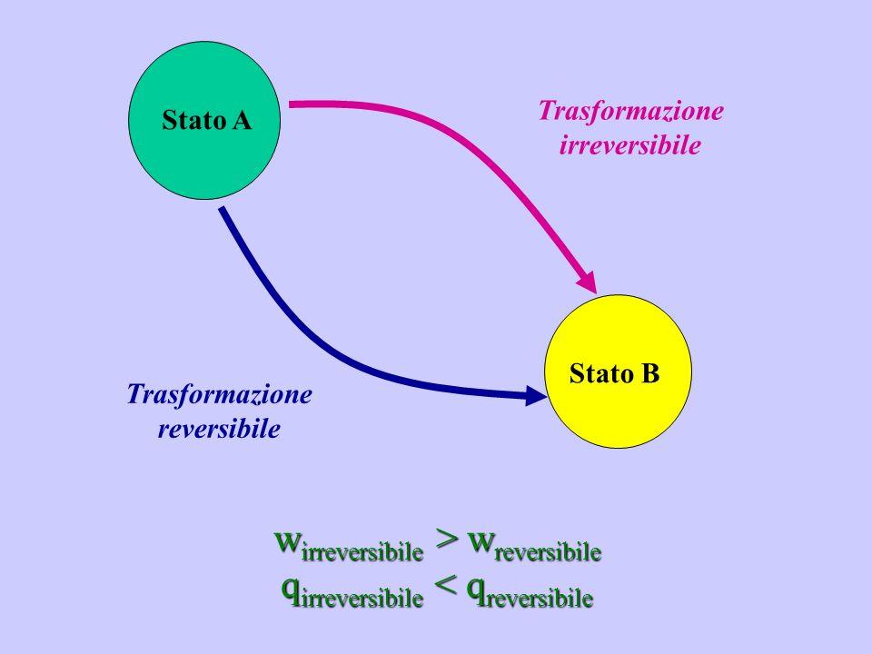 Stato A Stato B Trasformazione irreversibile Trasformazione reversibile w irreversibile > w reversibile q irreversibile < q reversibile