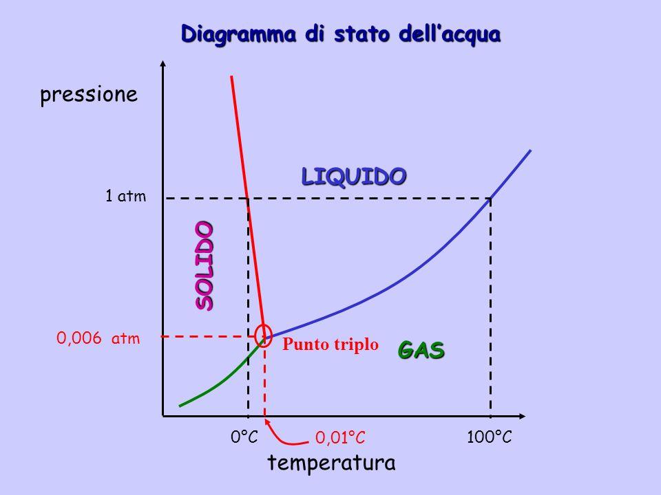 Diagramma di stato dellacqua pressione temperatura LIQUIDO SOLIDO GAS 100°C 0°C 1 atm 0,01°C 0,006 atm Punto triplo