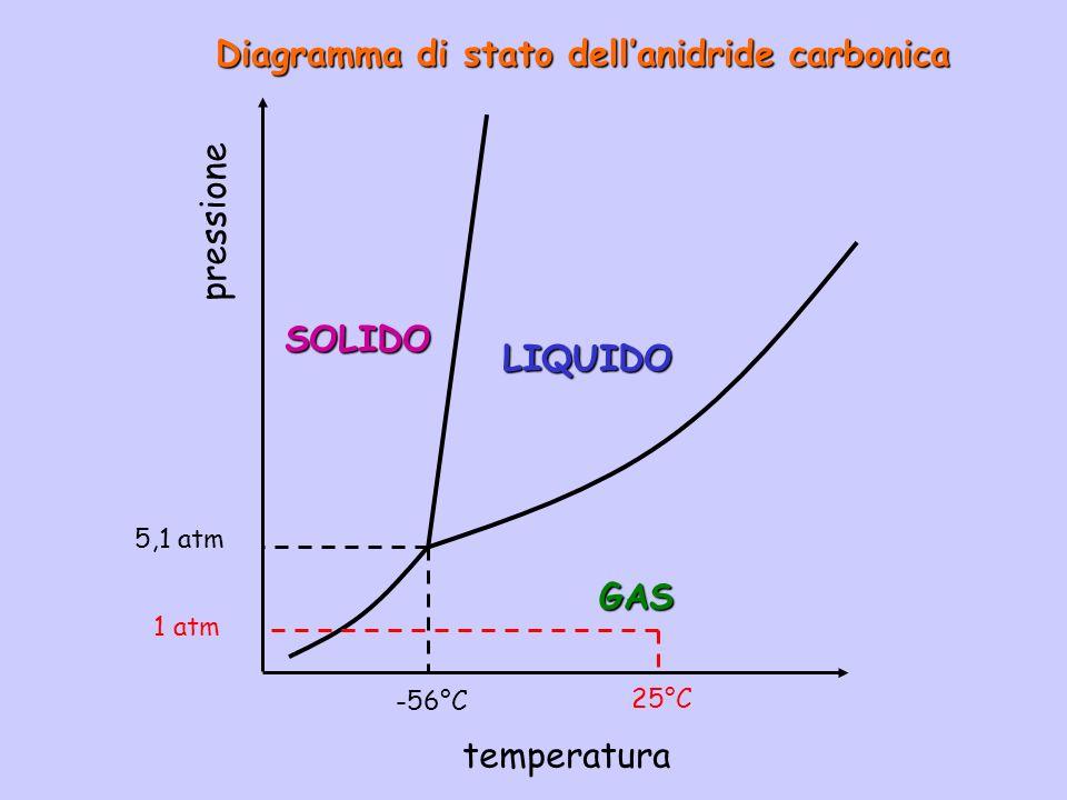 Diagramma di stato dellanidride carbonica pressione temperatura LIQUIDO SOLIDO GAS -56°C 5,1 atm 25°C 1 atm