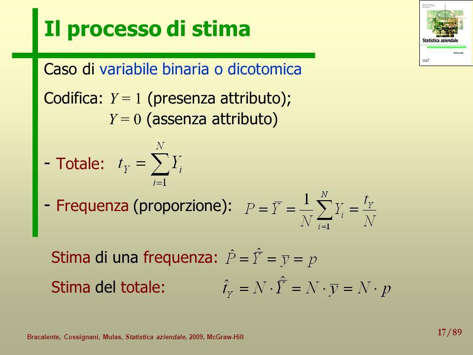 17/89 Bracalente, Cossignani, Mulas, Statistica aziendale, 2009, McGraw-Hill Il processo di stima Caso di variabile binaria o dicotomica Codifica: Y =