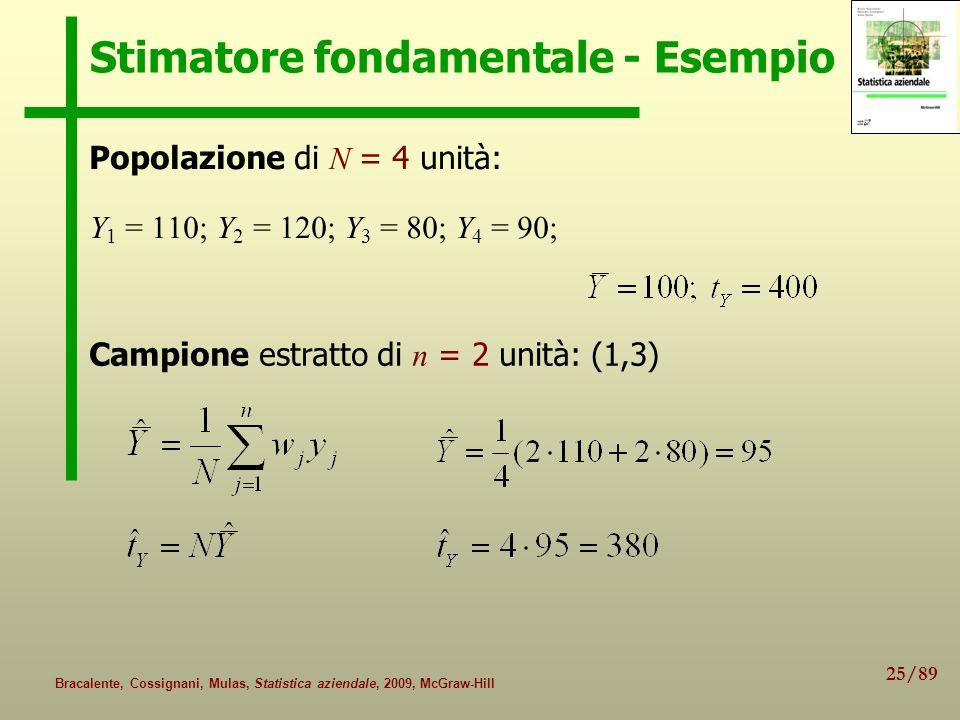 25/89 Bracalente, Cossignani, Mulas, Statistica aziendale, 2009, McGraw-Hill Stimatore fondamentale - Esempio Popolazione di N = 4 unità: Y 1 = 110; Y