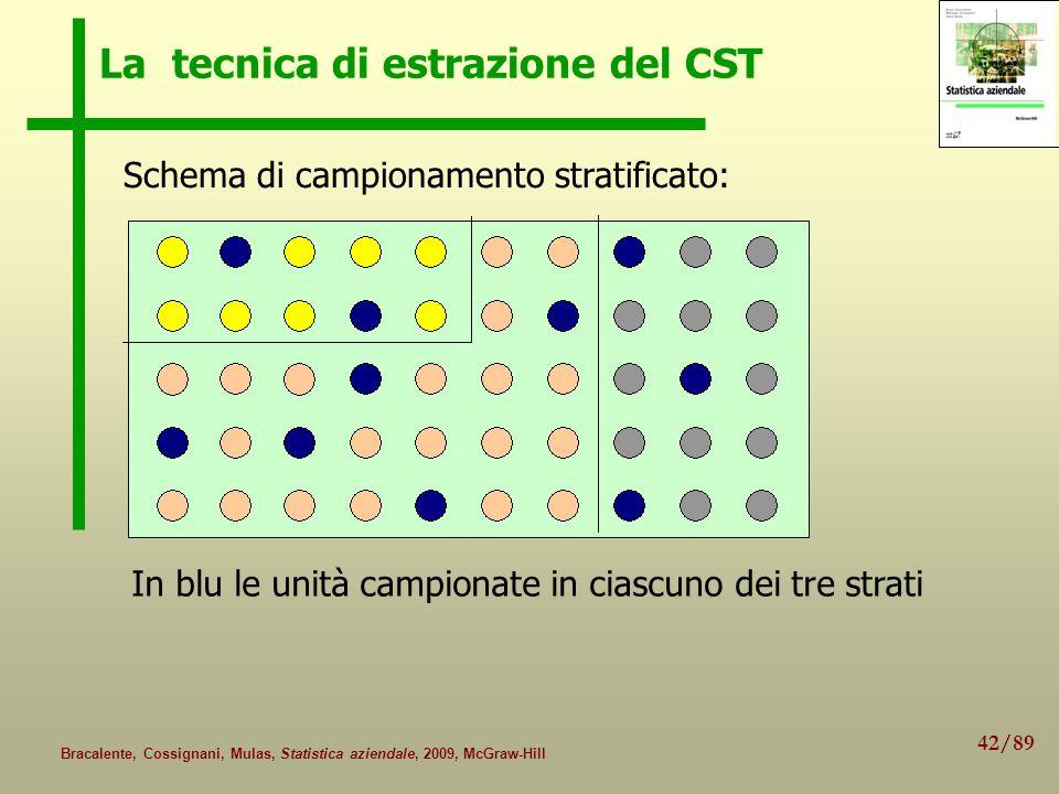 42/89 Bracalente, Cossignani, Mulas, Statistica aziendale, 2009, McGraw-Hill La tecnica di estrazione del CST Schema di campionamento stratificato: In