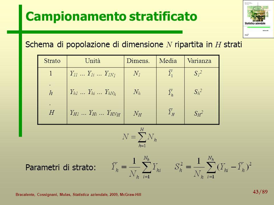 43/89 Bracalente, Cossignani, Mulas, Statistica aziendale, 2009, McGraw-Hill Campionamento stratificato Schema di popolazione di dimensione N ripartit