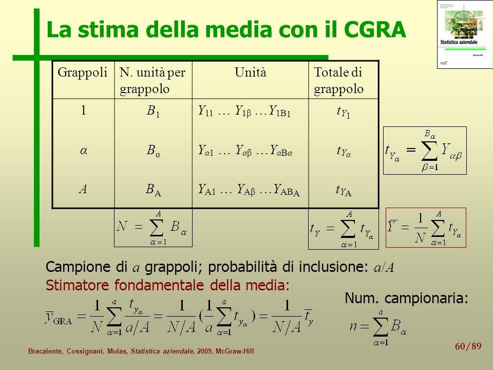 60/89 Bracalente, Cossignani, Mulas, Statistica aziendale, 2009, McGraw-Hill La stima della media con il CGRA GrappoliN. unità per grappolo UnitàTotal