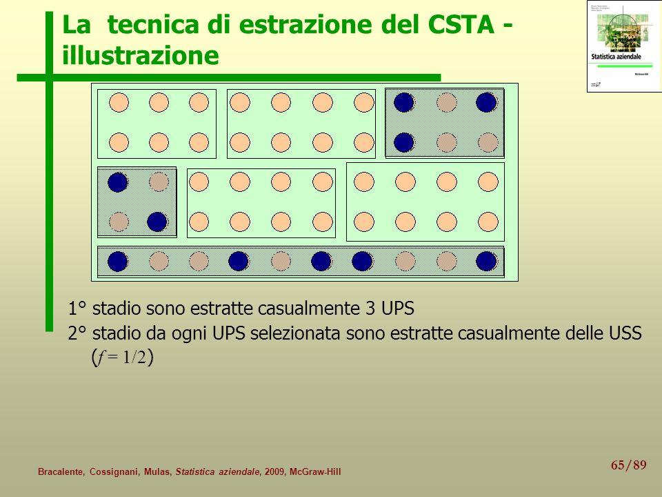 65/89 Bracalente, Cossignani, Mulas, Statistica aziendale, 2009, McGraw-Hill La tecnica di estrazione del CSTA - illustrazione 1° stadio sono estratte