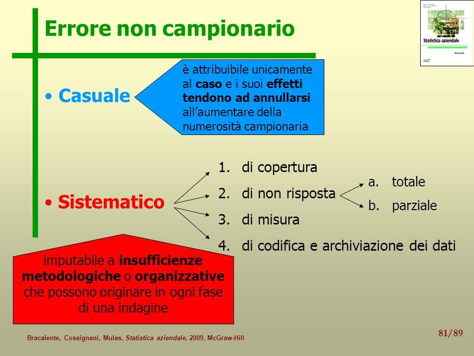81/89 Bracalente, Cossignani, Mulas, Statistica aziendale, 2009, McGraw-Hill Errore non campionario Casuale Sistematico è attribuibile unicamente al c