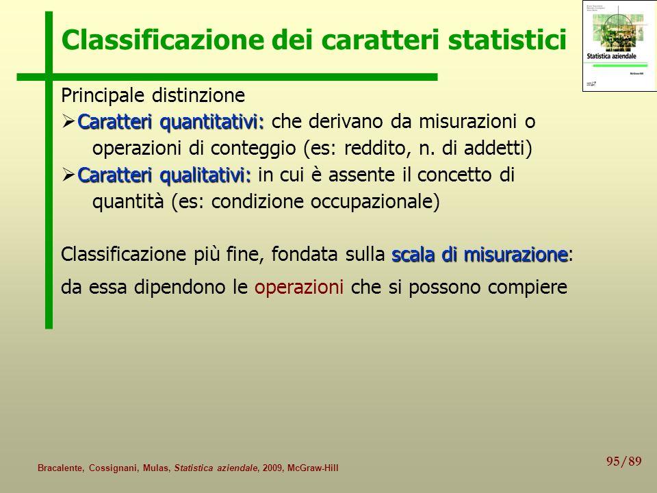 95/89 Bracalente, Cossignani, Mulas, Statistica aziendale, 2009, McGraw-Hill Classificazione dei caratteri statistici Principale distinzione Caratteri