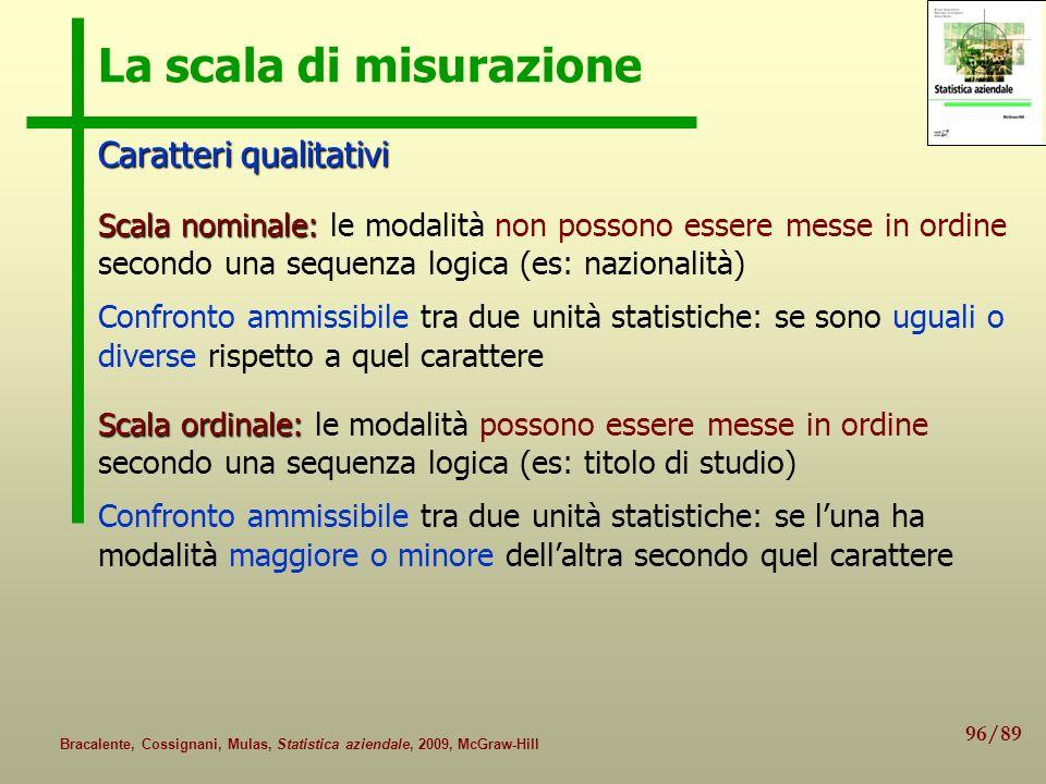 96/89 Bracalente, Cossignani, Mulas, Statistica aziendale, 2009, McGraw-Hill La scala di misurazione Caratteri qualitativi Scala nominale: Scala nomin