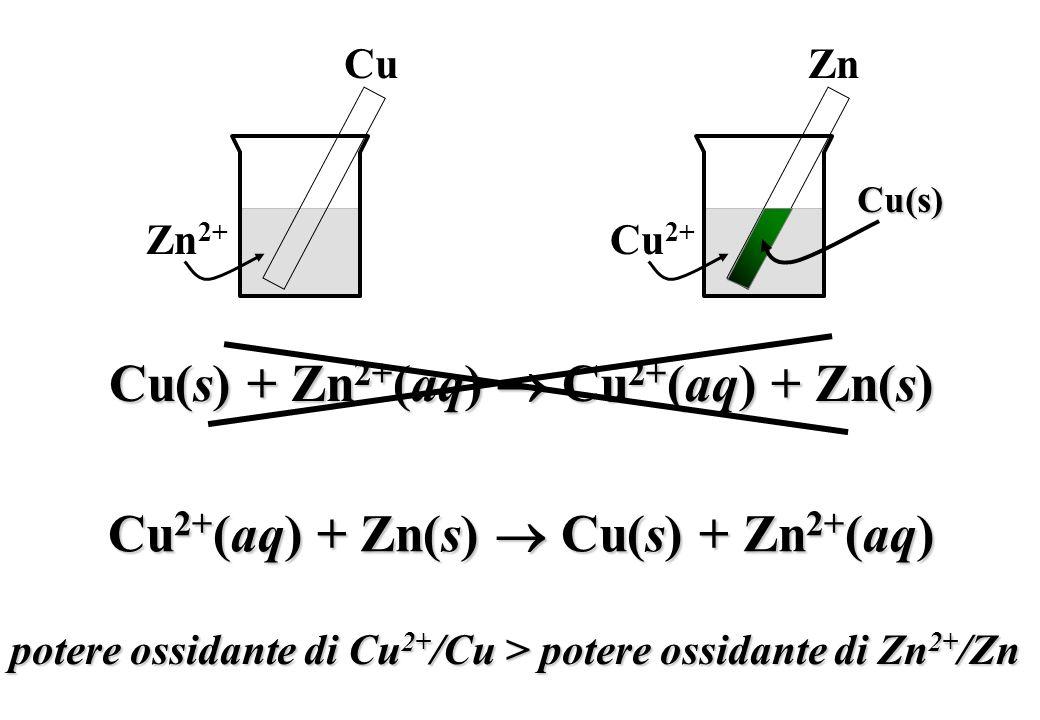 Cu Zn 2+ Cu(s) + Zn 2+ (aq) Cu 2+ (aq) + Zn(s) Zn Cu 2+ Cu 2+ (aq) + Zn(s) Cu(s) + Zn 2+ (aq) potere ossidante di Cu 2+ /Cu > potere ossidante di Zn 2